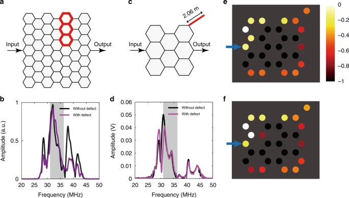 Experimental demonstration of angular momentum-dependent topological