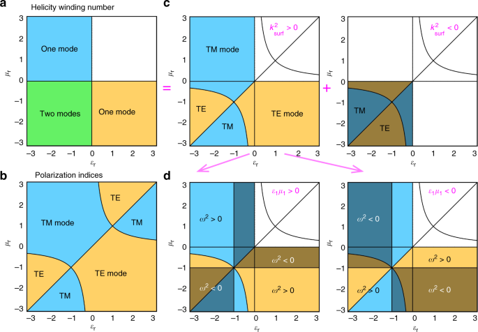 phase diagrams of surface maxwell waves  a zones of the existence of zero,  one, and two surface zero-helicity modes described by the topological  helicity