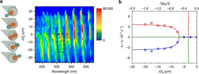 Robust lasing modes in coupled colloidal quantum dot microdisk pairs