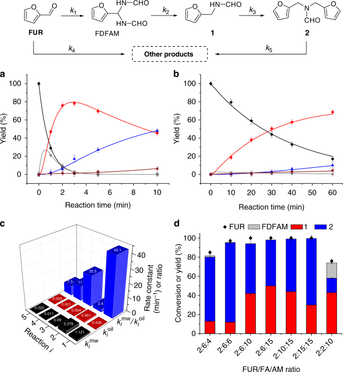 N-formyl-stabilizing quasi-catalytic species afford rapid and