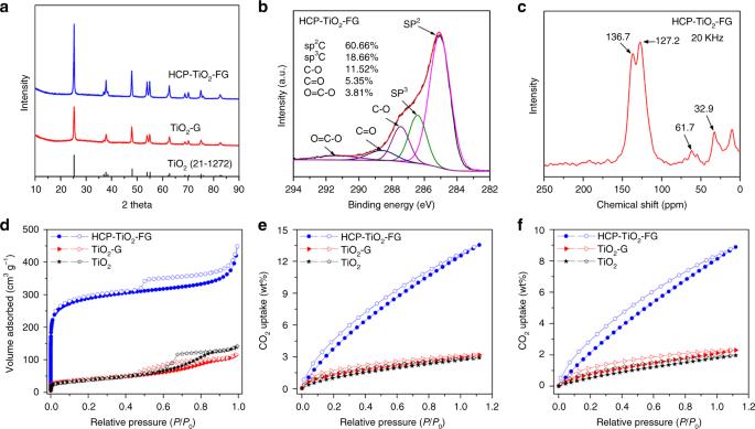 Porous hypercrosslinked polymer-TiO 2 -graphene composite