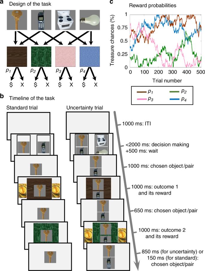 Retrospective model-based inference guides model-free credit