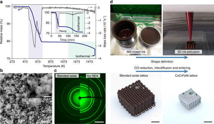 3D ink-extrusion additive manufacturing of CoCrFeNi high