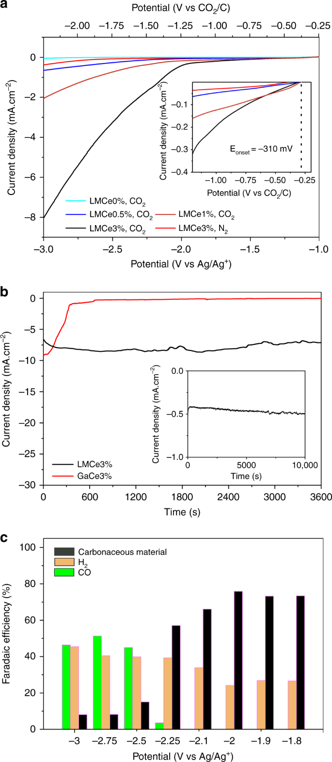 Room temperature CO 2 reduction to solid carbon species on