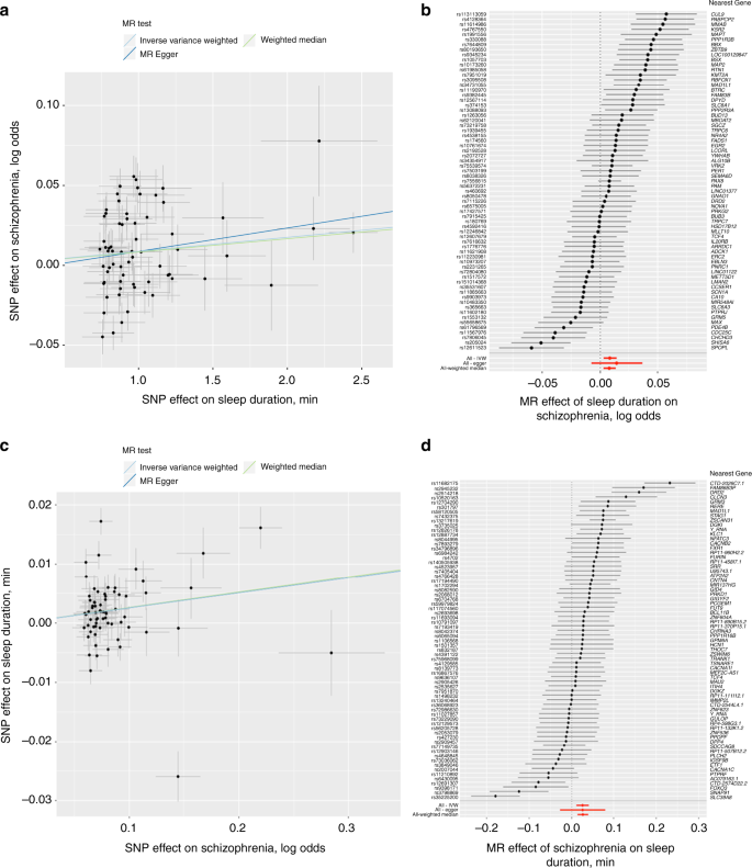 Genome-wide association study identifies genetic loci for
