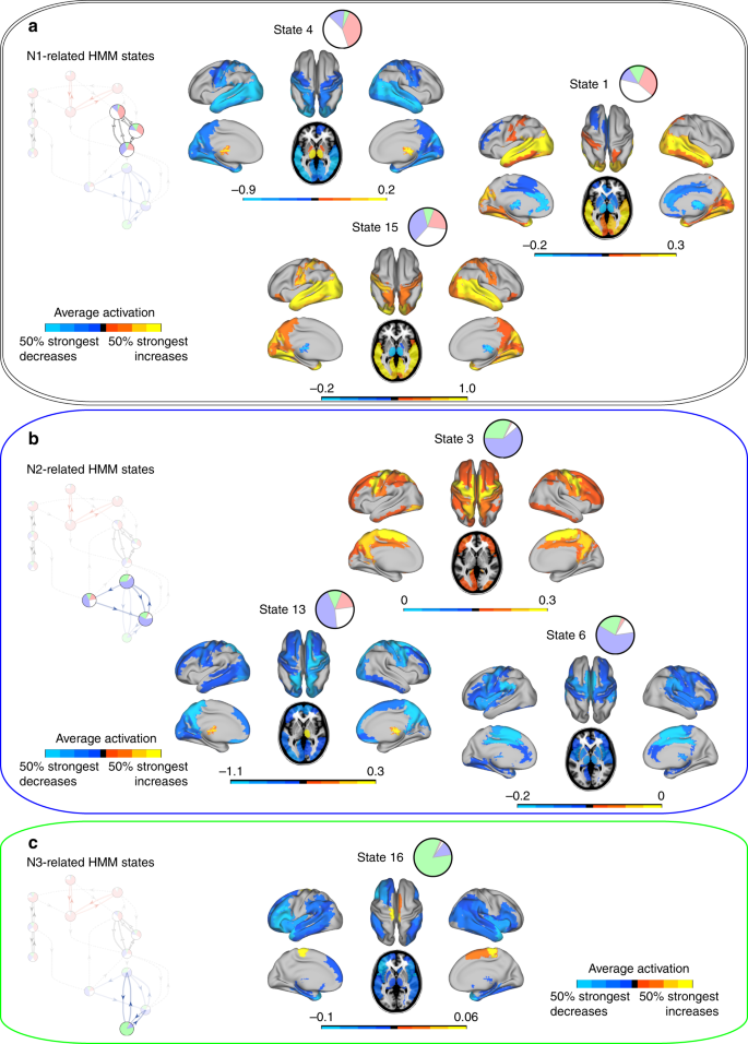 Discovery of key whole-brain transitions and dynamics during