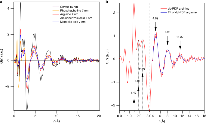 Atomic insight into hydration shells around facetted