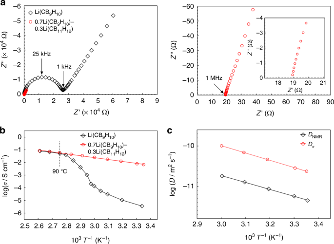 A complex hydride lithium superionic conductor for high-energy