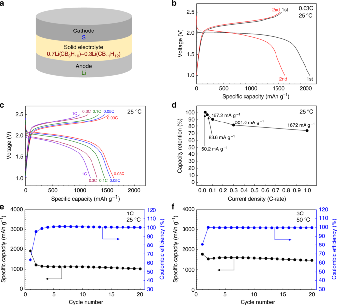 A complex hydride lithium superionic conductor for high