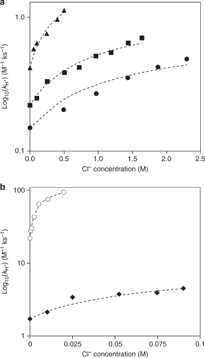 Effects of chloride ions in acid-catalyzed biomass dehydration