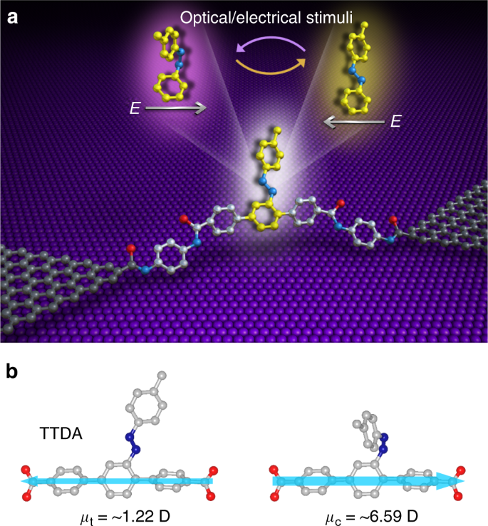 Side-group chemical gating via reversible optical and