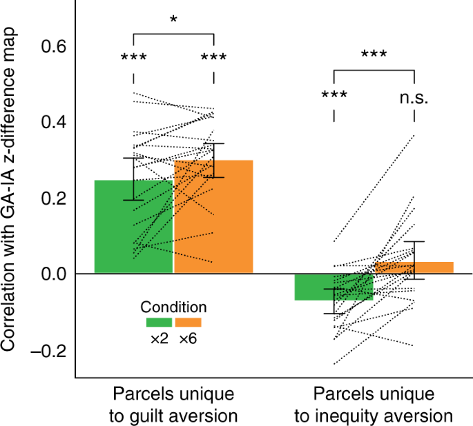 The computational and neural substrates of moral strategies