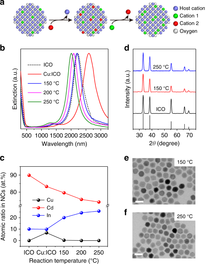 Tuning infrared plasmon resonances in doped metal-oxide nanocrystals