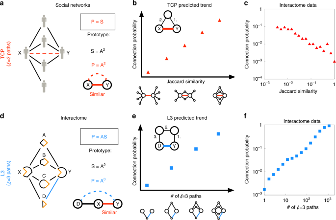 Network Based Prediction Of Protein Interactions Nature Communications