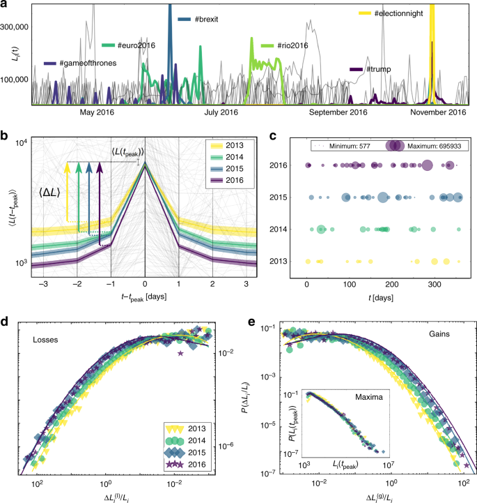 Accelerating dynamics of collective attention | Nature