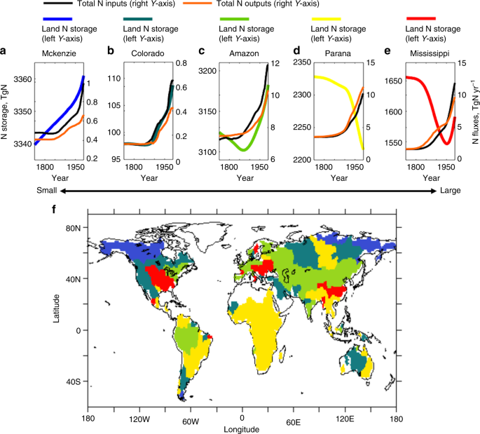Prominence of the tropics in the recent rise of global nitrogen