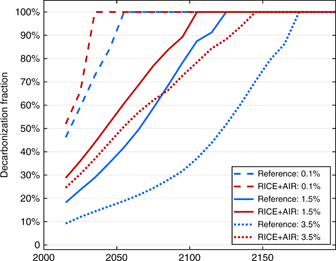 The impact of human health co-benefits on evaluations of