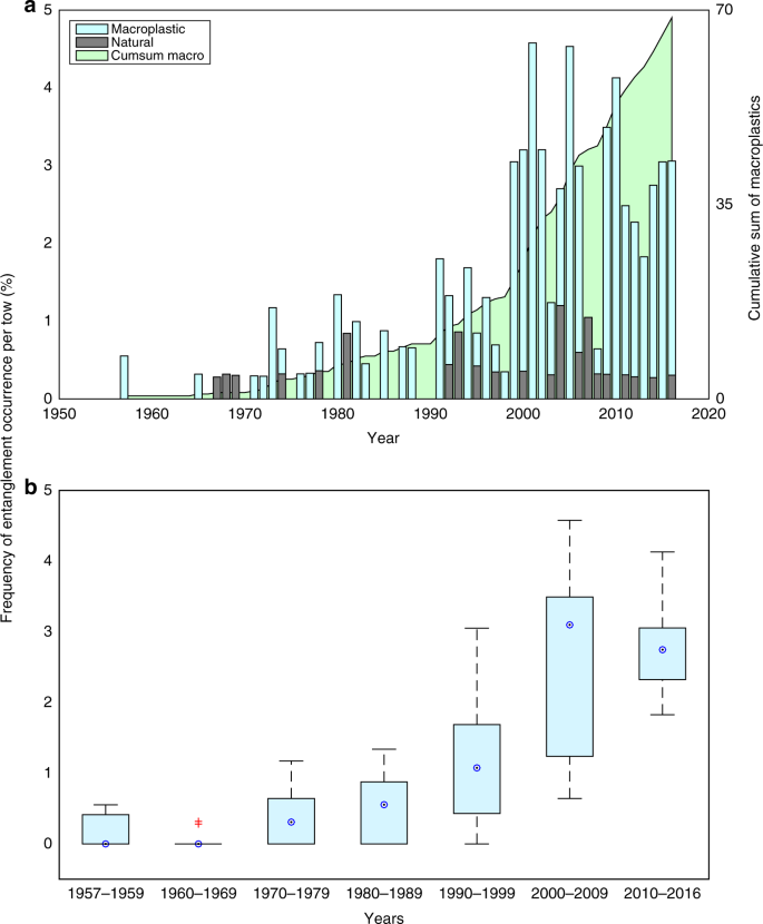 The rise in ocean plastics evidenced from a 60-year time