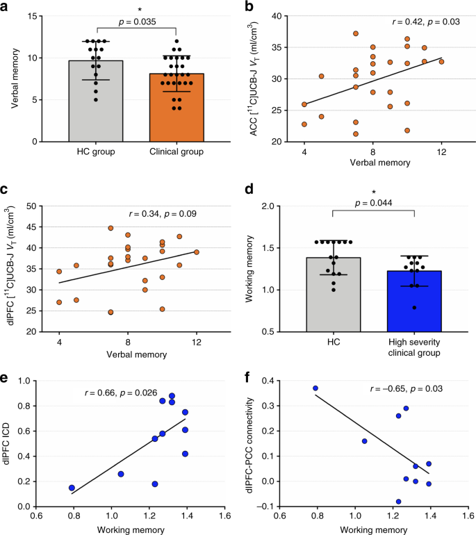 Lower synaptic density is associated with depression severity and