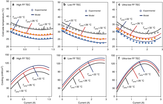 Ultra-high performance wearable thermoelectric coolers with less