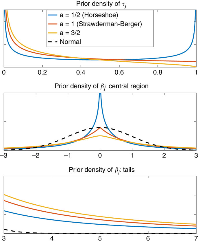 Polygenic prediction via Bayesian regression and continuous