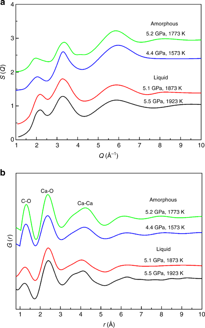 structure information obtained from multi-angle energy-dispersive x-ray  diffraction measurements on amorphous caco3 at 1573 and 1773 k and liquid  caco3 at