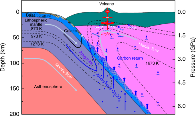 at upper mantle conditions and the schematic for deep carbon recycle   the geotherms follow gerya and yuen and penniston-dorland et al   the blue  dot and