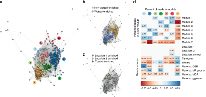 Microbial and metabolic succession on common building