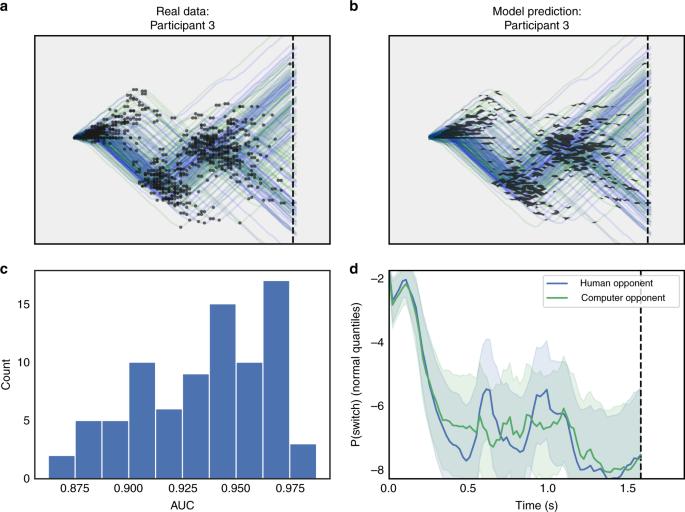 Bayesian nonparametric models characterize instantaneous