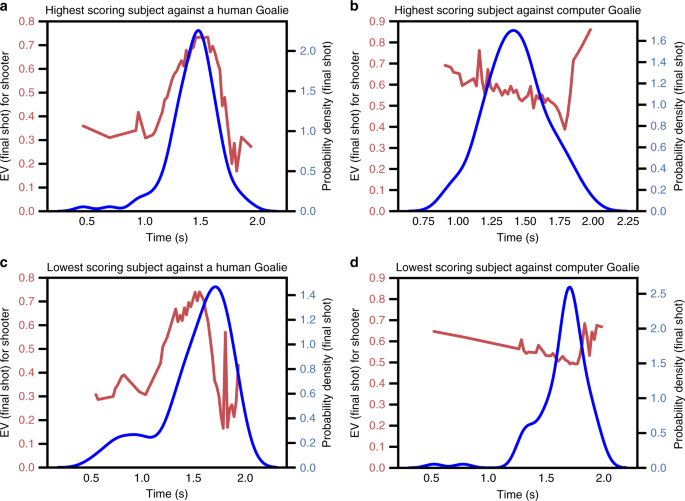 Bayesian nonparametric models characterize instantaneous strategies