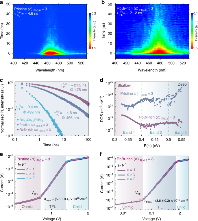 Spectra stable blue perovskite light-emitting diodes