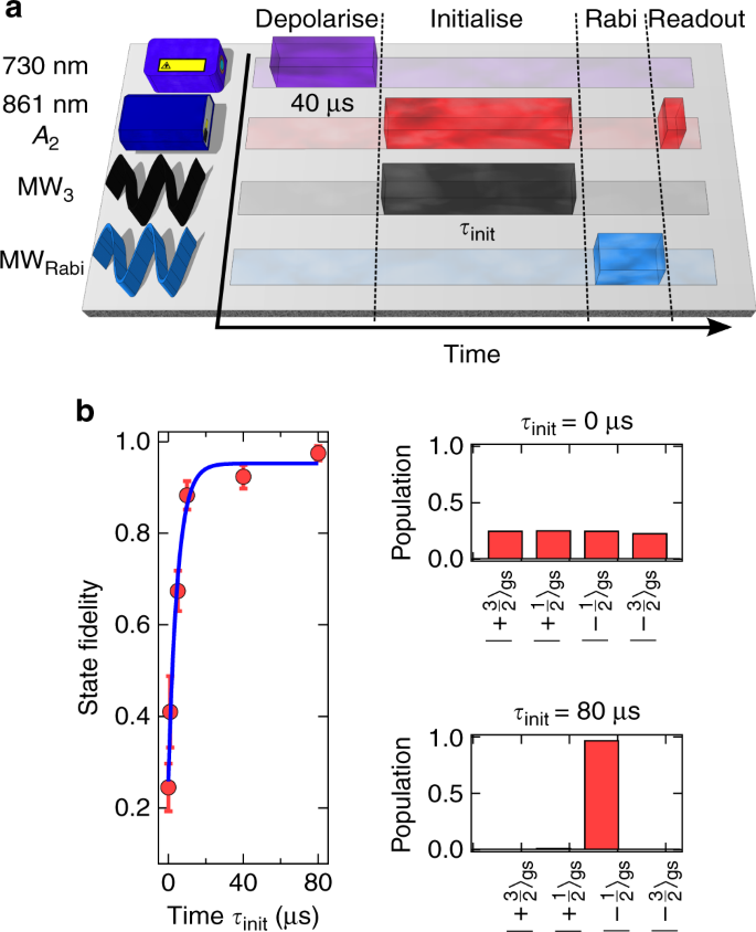 High-fidelity spin and optical control of single silicon-vacancy
