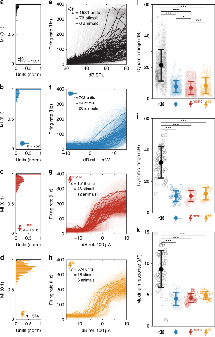 Near physiological spectral selectivity of cochlear optogenetics