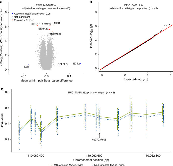DNA methylation signatures of monozygotic twins clinically