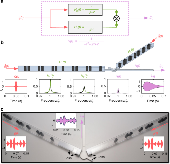 Topological analog signal processing | Nature Communications