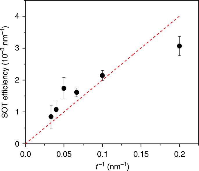 A single layer spin-orbit torque nano-oscillator | Nature Communications