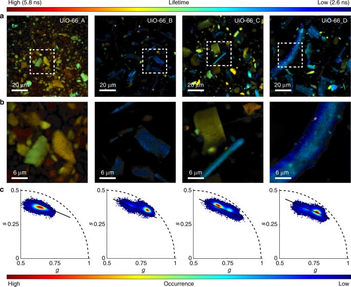 Tuning porosity in macroscopic monolithic metal-organic