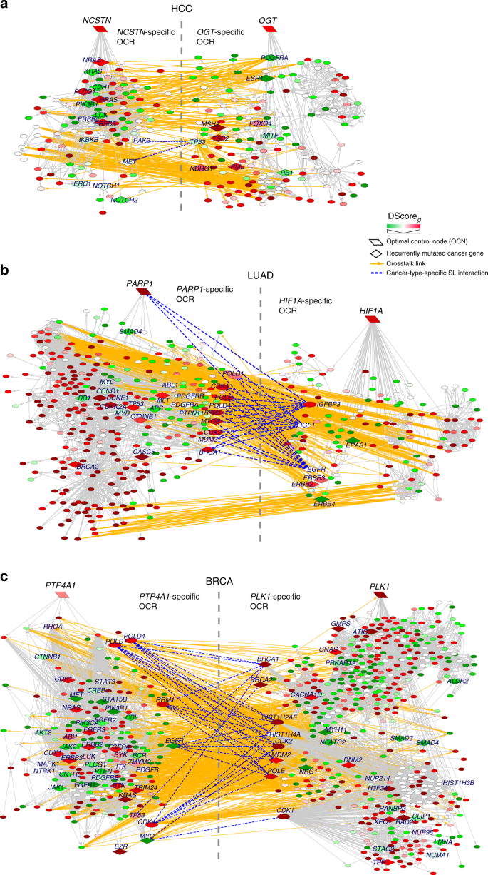 Optimal control nodes in disease-perturbed networks as targets for
