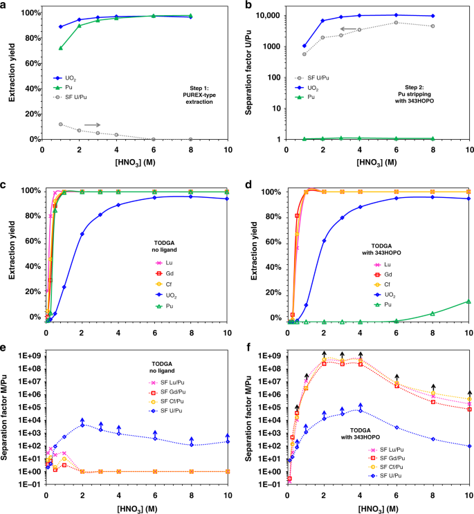 Ultra-selective ligand-driven separation of strategic