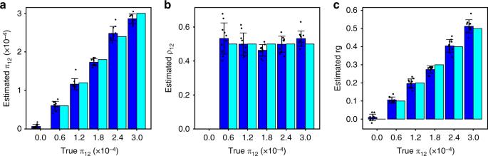 Bivariate causal mixture model quantifies polygenic overlap between