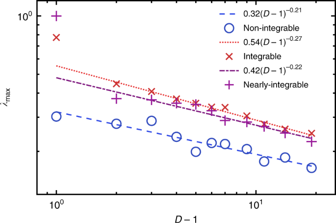 The Lyapunov spectra of quantum thermalisation | Nature
