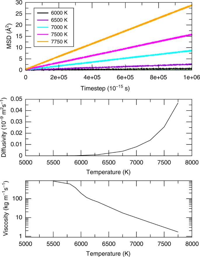 Low viscosity of the Earth's inner core | Nature Communications