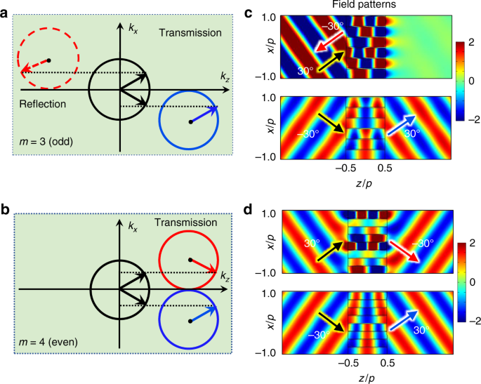 Reversal of transmission and reflection based on acoustic