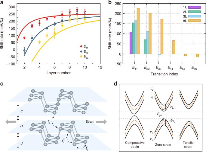 Strain-tunable van der Waals interactions in few-layer black