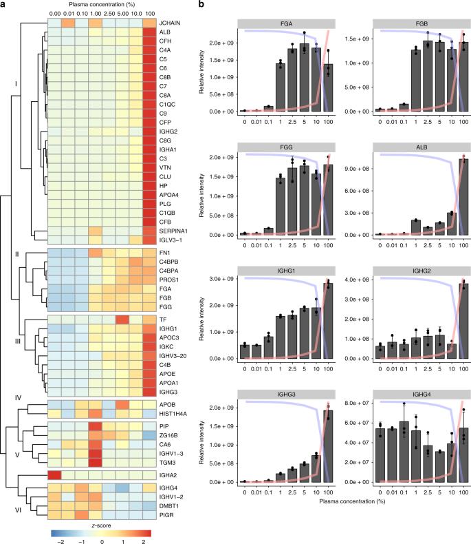A quantitative Streptococcus pyogenes –human protein–protein
