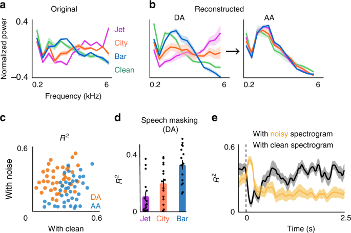 Adaptation of the human auditory cortex to changing background noise