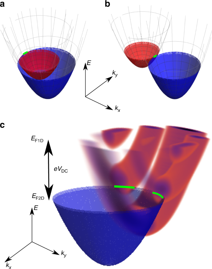 Momentum-dependent power law measured in an interacting quantum wire b