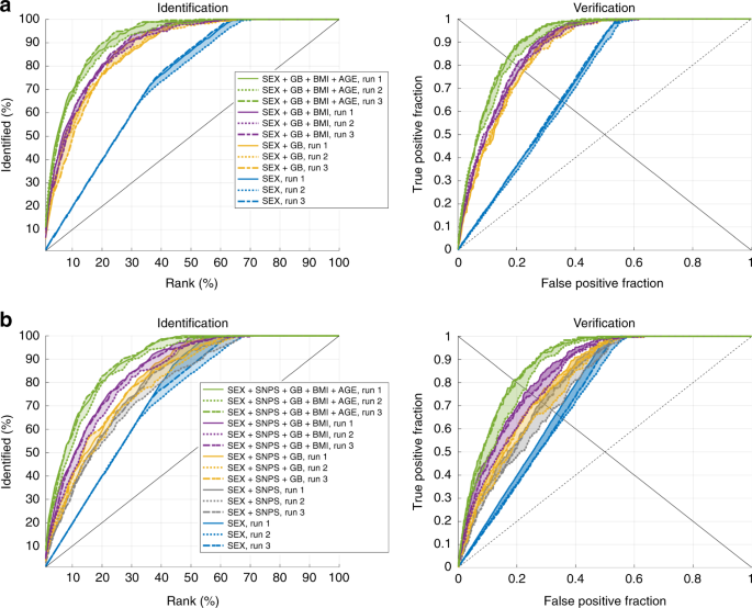 Facial recognition from DNA using face-to-DNA classifiers