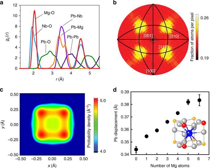 Local atomic order and hierarchical polar nanoregions in a classical