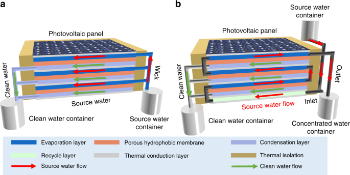 Simultaneous production of fresh water and electricity via multistage